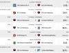 Vorschaubild der Meldung: Fußball: Ergebnisse unserer Mannschaften