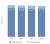 Vorschaubild der Meldung: Einwohnerzahlen aktuell