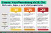 Vorschaubild der Meldung: Klare Corona-Regeln bei deutlich steigenden Infektionszahlen
